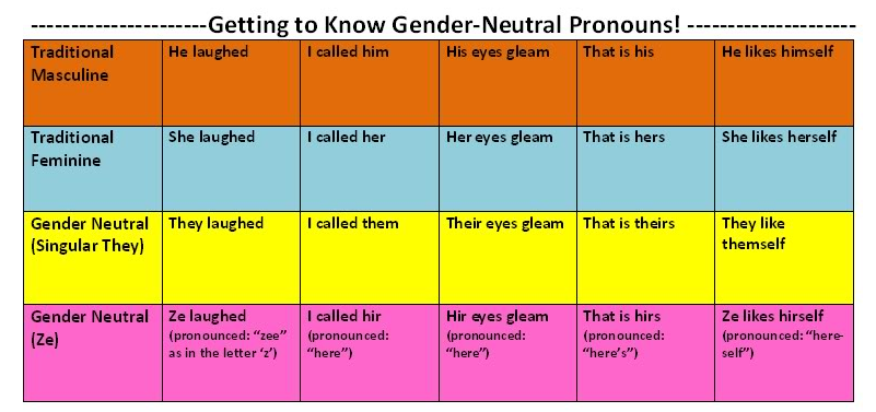 Gender-Neutral Pronouns: Singular 'They' | Grammar Girl