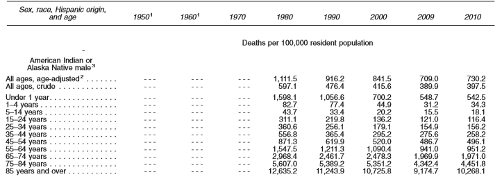 total+deaths+by+age